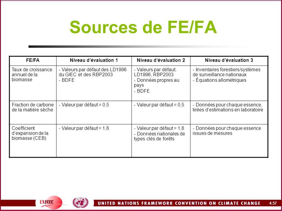 4.57 Sources de FE/FA FE/FANiveau dévaluation 1Niveau dévaluation 2Niveau dévaluation 3 Taux de croissance annuel de la biomasse - Valeurs par défaut