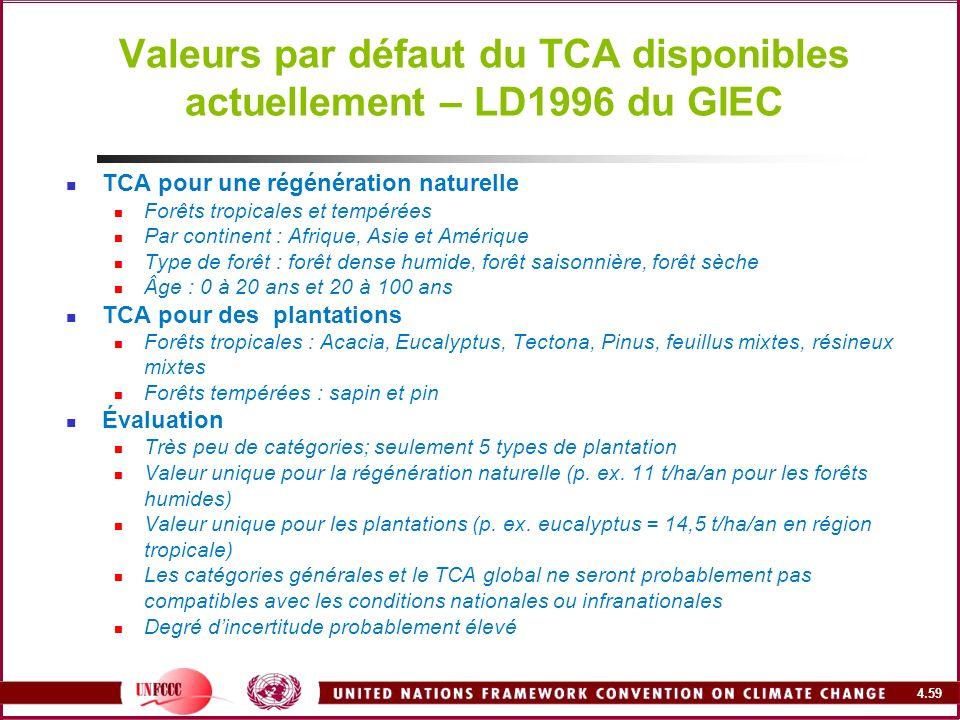 4.59 Valeurs par défaut du TCA disponibles actuellement – LD1996 du GIEC TCA pour une régénération naturelle Forêts tropicales et tempérées Par contin