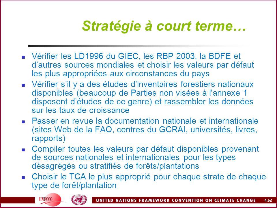4.62 Stratégie à court terme… Vérifier les LD1996 du GIEC, les RBP 2003, la BDFE et dautres sources mondiales et choisir les valeurs par défaut les pl