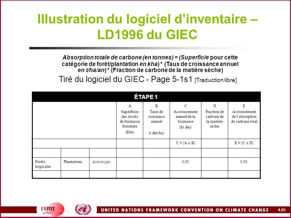 4.65 Illustration du logiciel dinventaire – LD1996 du GIEC Absorption totale de carbone (en tonnes) = (Superficie pour cette catégorie de forêt/planta