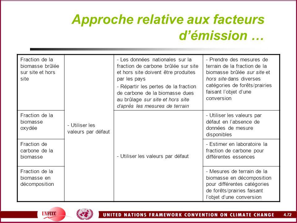 4.72 Approche relative aux facteurs démission … Fraction de la biomasse brûlée sur site et hors site - Utiliser les valeurs par défaut - Les données n