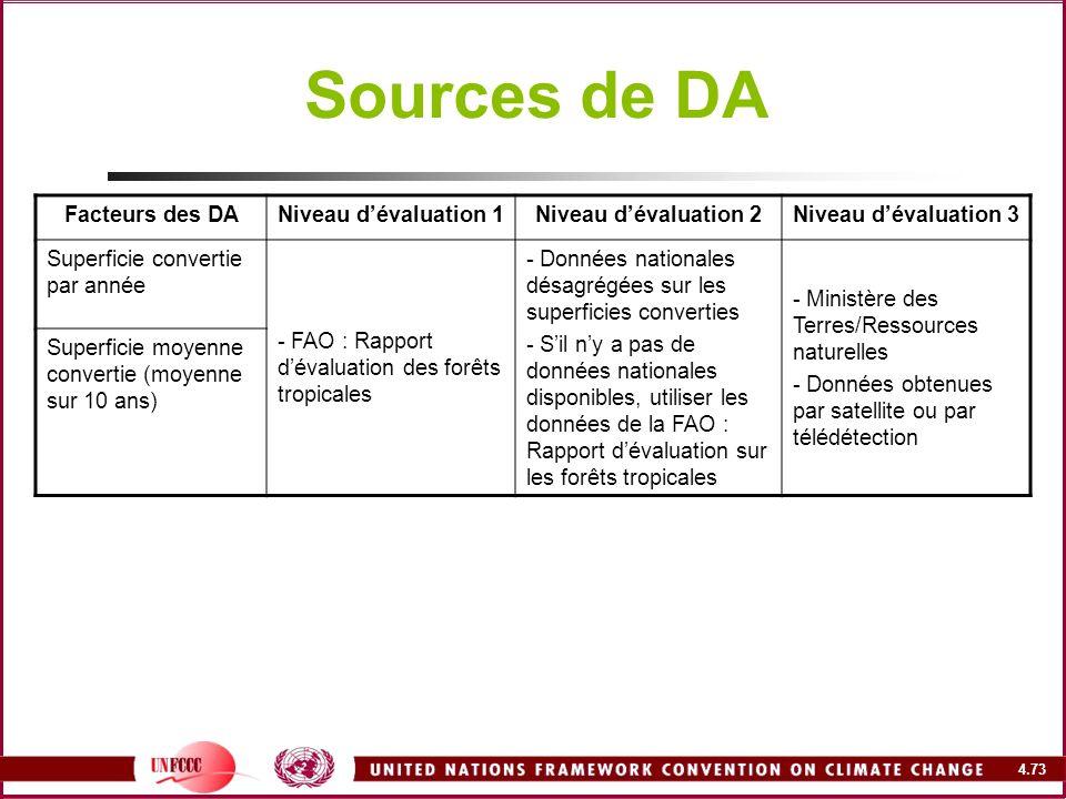 4.73 Sources de DA Facteurs des DANiveau dévaluation 1Niveau dévaluation 2Niveau dévaluation 3 Superficie convertie par année - FAO : Rapport dévaluat