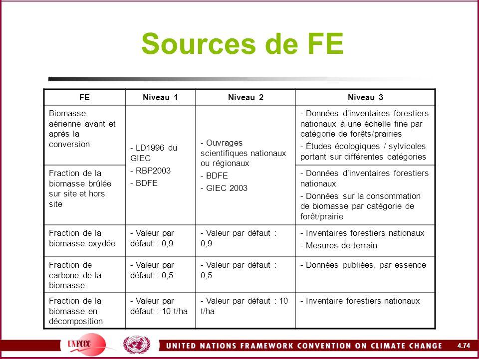 4.74 Sources de FE FENiveau 1Niveau 2Niveau 3 Biomasse aérienne avant et après la conversion - LD1996 du GIEC - RBP2003 - BDFE - Ouvrages scientifique