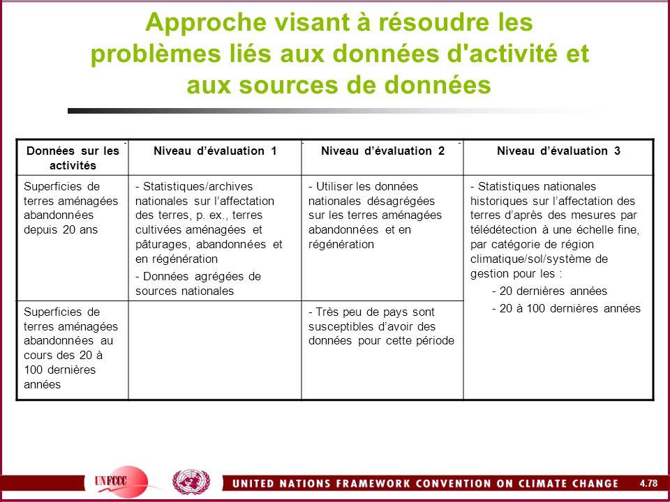 4.78 Approche visant à résoudre les problèmes liés aux données d'activité et aux sources de données Données sur les activités Niveau dévaluation 1Nive