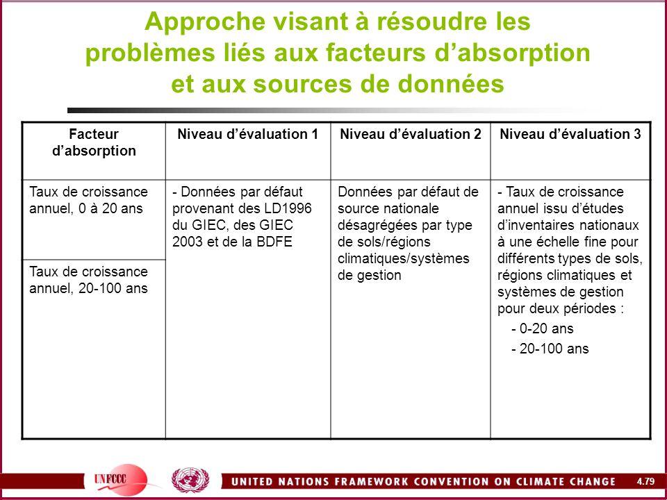 4.79 Approche visant à résoudre les problèmes liés aux facteurs dabsorption et aux sources de données Facteur dabsorption Niveau dévaluation 1Niveau d