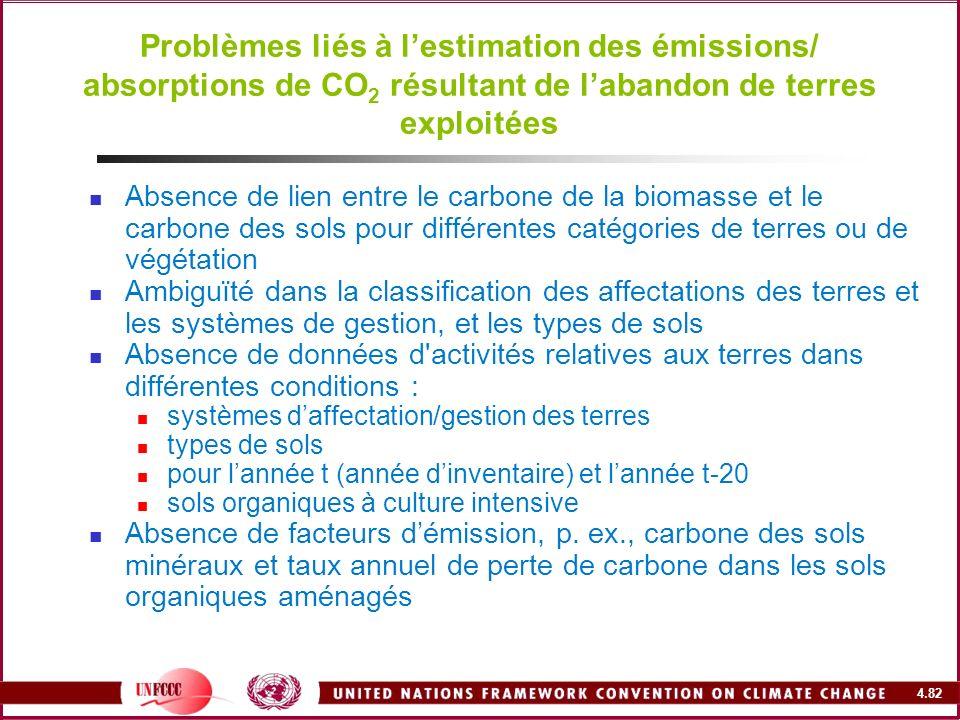 4.82 Problèmes liés à lestimation des émissions/ absorptions de CO 2 résultant de labandon de terres exploitées Absence de lien entre le carbone de la