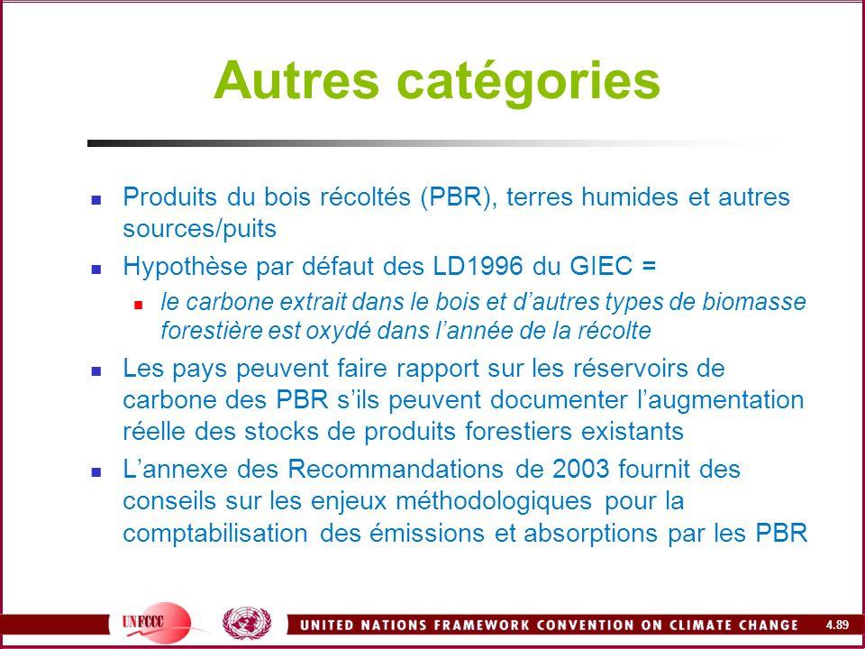 4.89 Autres catégories Produits du bois récoltés (PBR), terres humides et autres sources/puits Hypothèse par défaut des LD1996 du GIEC = le carbone ex