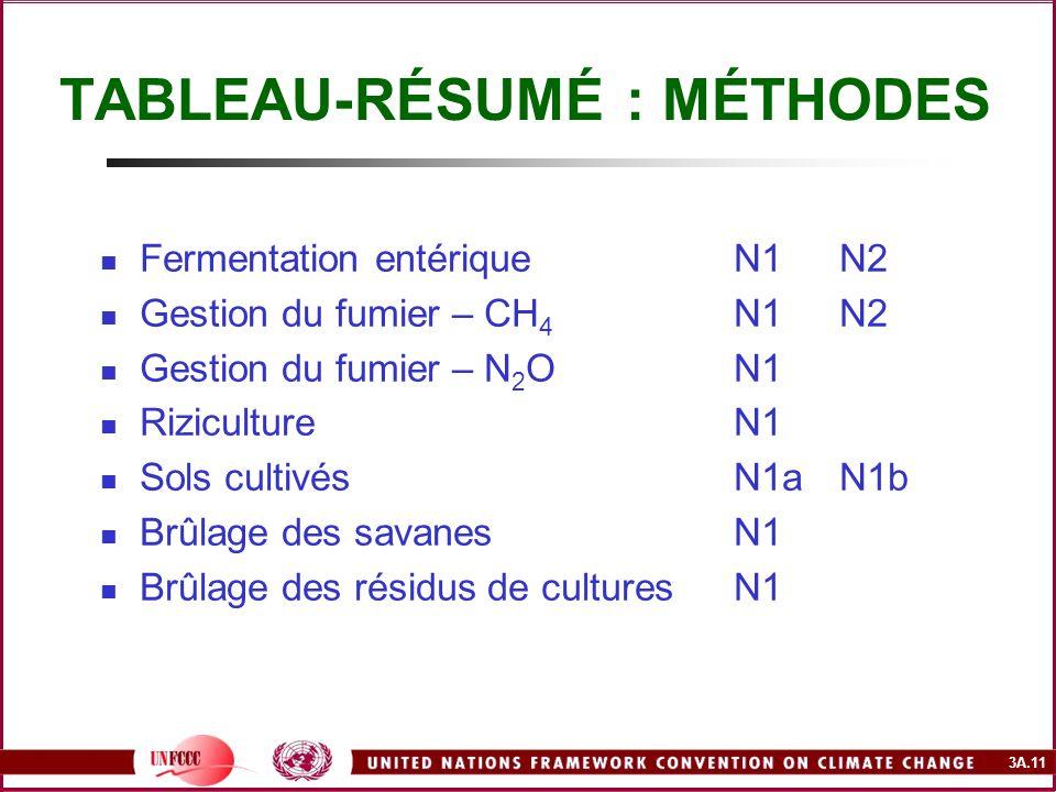 3A.11 TABLEAU-RÉSUMÉ : MÉTHODES Fermentation entériqueN1N2 Gestion du fumier – CH 4 N1N2 Gestion du fumier – N 2 ON1 RizicultureN1 Sols cultivésN1aN1b