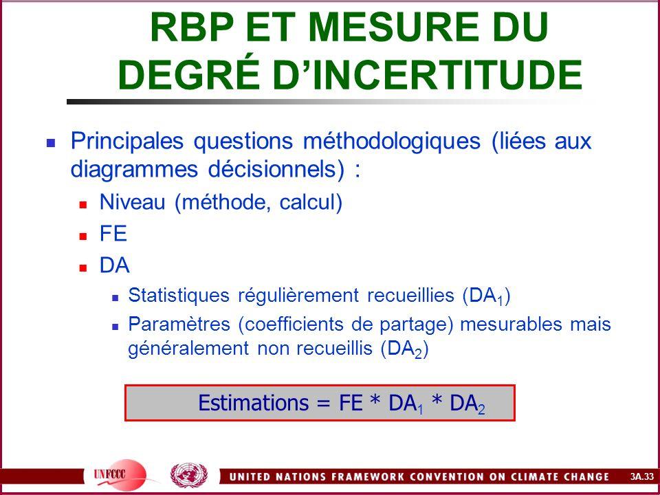 3A.33 Principales questions méthodologiques (liées aux diagrammes décisionnels) : Niveau (méthode, calcul) FE DA Statistiques régulièrement recueillie