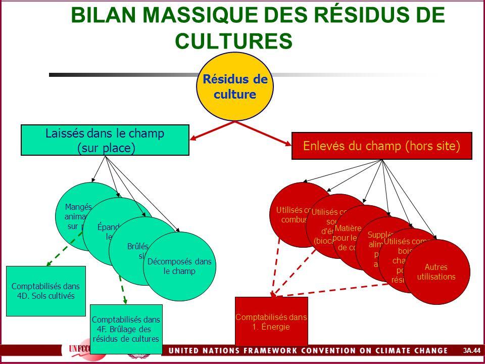 3A.44 BILAN MASSIQUE DES RÉSIDUS DE CULTURES R é sidus de culture Laissés dans le champ (sur place) Enlev és du champ (hors site) Mangés par les anima