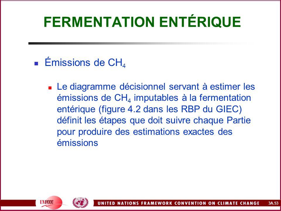 3A.53 FERMENTATION ENTÉRIQUE Émissions de CH 4 Le diagramme décisionnel servant à estimer les émissions de CH 4 imputables à la fermentation entérique