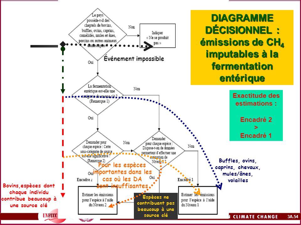 3A.54 DIAGRAMME DÉCISIONNEL : émissions de CH 4 imputables à la fermentation entérique Bovins,espèces dont chaque individu contribue beaucoup à une so