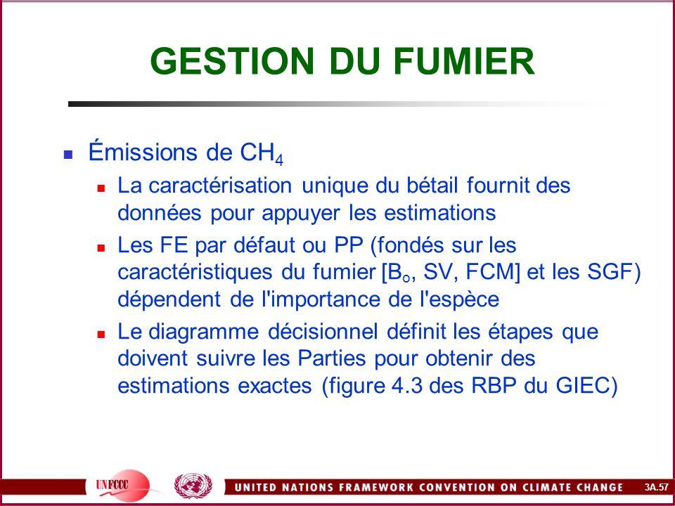 3A.57 GESTION DU FUMIER Émissions de CH 4 La caractérisation unique du bétail fournit des données pour appuyer les estimations Les FE par défaut ou PP