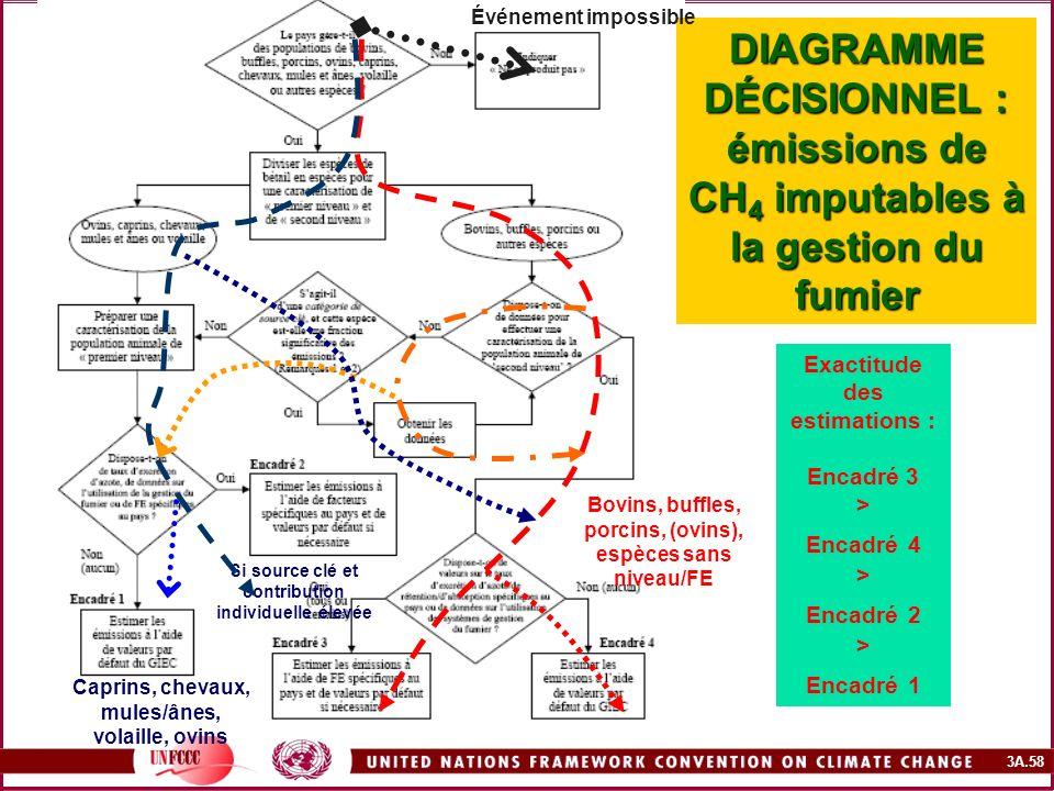 3A.58 DIAGRAMME DÉCISIONNEL : émissions de CH 4 imputables à la gestion du fumier Caprins, chevaux, mules/ânes, volaille, ovins Bovins, buffles, porci