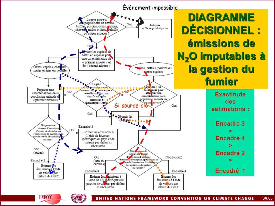 3A.65 DIAGRAMME DÉCISIONNEL : émissions de N 2 O imputables à la gestion du fumier Exactitude des estimations : Encadré 3 > Encadré 4 > Encadré 2 > En