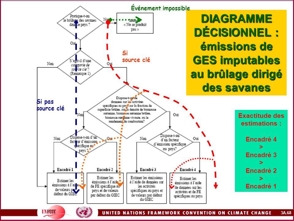 3A.68 DIAGRAMME DÉCISIONNEL : émissions de GES imputables au brûlage dirigé des savanes Exactitude des estimations : Encadré 4 > Encadré 3 > Encadré 2