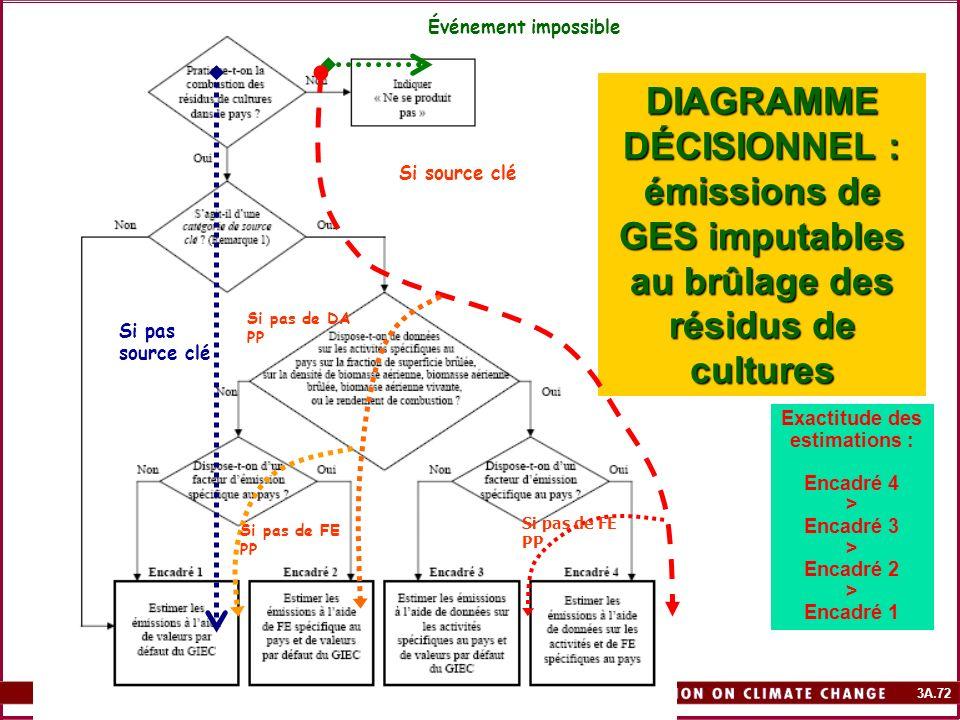 3A.72 DIAGRAMME DÉCISIONNEL : émissions de GES imputables au brûlage des résidus de cultures Exactitude des estimations : Encadré 4 > Encadré 3 > Enca