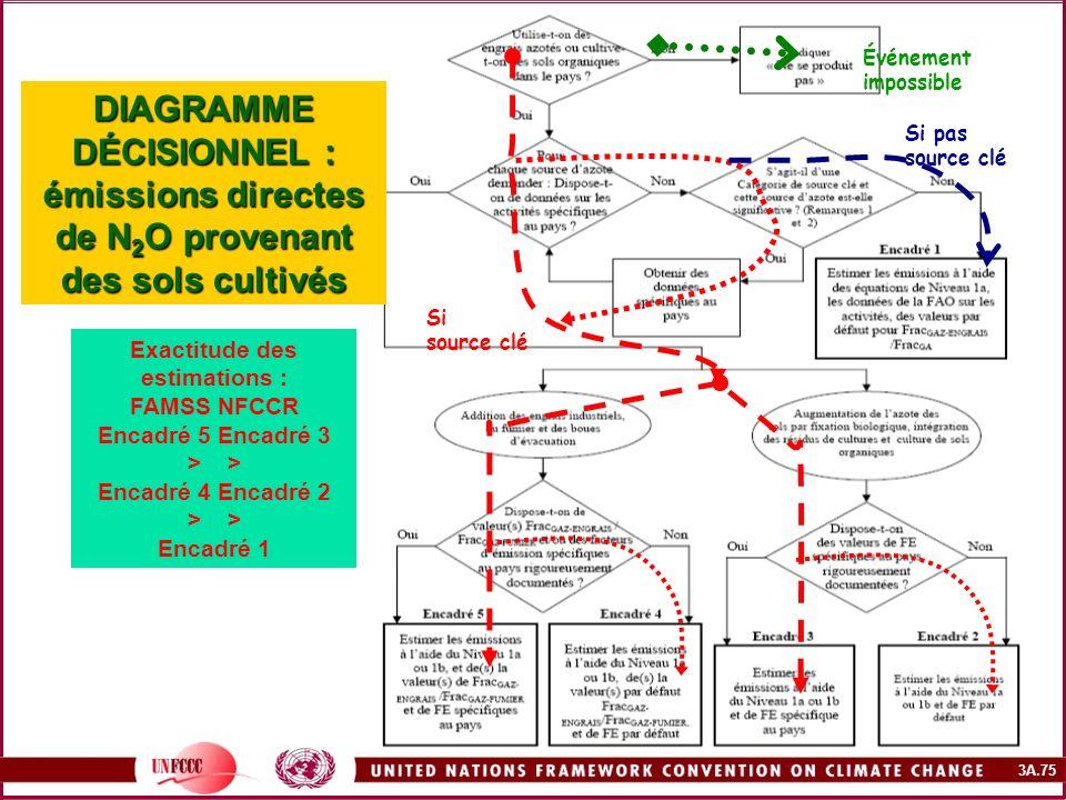 3A.75 DIAGRAMME DÉCISIONNEL : émissions directes de N 2 O provenant des sols cultivés Exactitude des estimations : FAMSS NFCCR Encadré 5 Encadré 3 > E