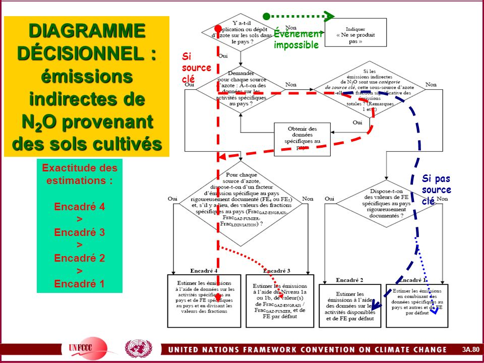 3A.80 DIAGRAMME DÉCISIONNEL : émissions indirectes de N 2 O provenant des sols cultivés Exactitude des estimations : Encadré 4 > Encadré 3 > Encadré 2