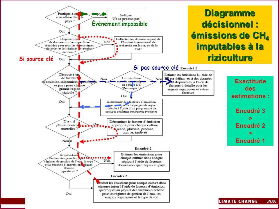 3A.86 Diagramme décisionnel : émissions de CH 4 imputables à la riziculture Exactitude des estimations : Encadré 3 > Encadré 2 > Encadré 1 Événement i