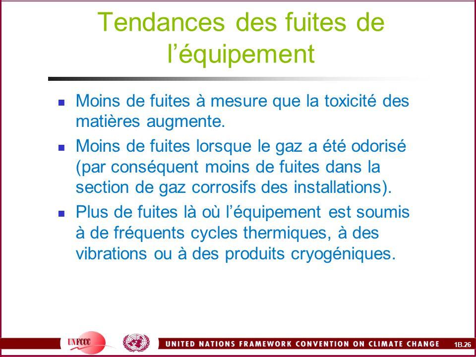 1B.26 Tendances des fuites de léquipement Moins de fuites à mesure que la toxicité des matières augmente.