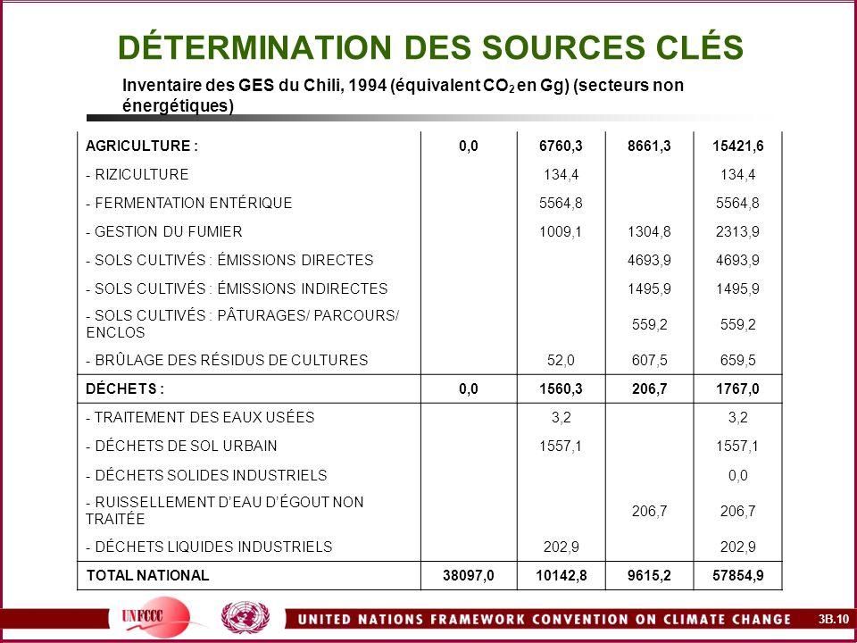 3B.10 DÉTERMINATION DES SOURCES CLÉS AGRICULTURE :0,06760,38661,315421,6 - RIZICULTURE 134,4 - FERMENTATION ENTÉRIQUE 5564,8 - GESTION DU FUMIER 1009,