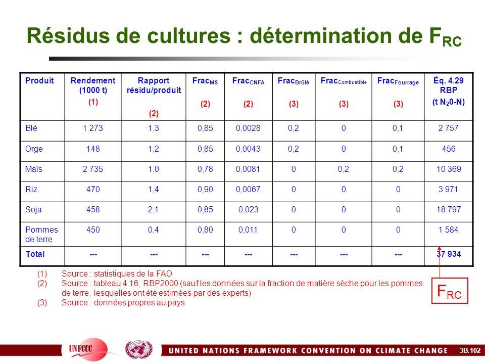 Résidus de cultures : détermination de F RC ProduitRendement (1000 t) (1) Rapport résidu/produit (2) Frac MS (2) Frac CNFA (2) Frac Brûlé (3) Frac Com