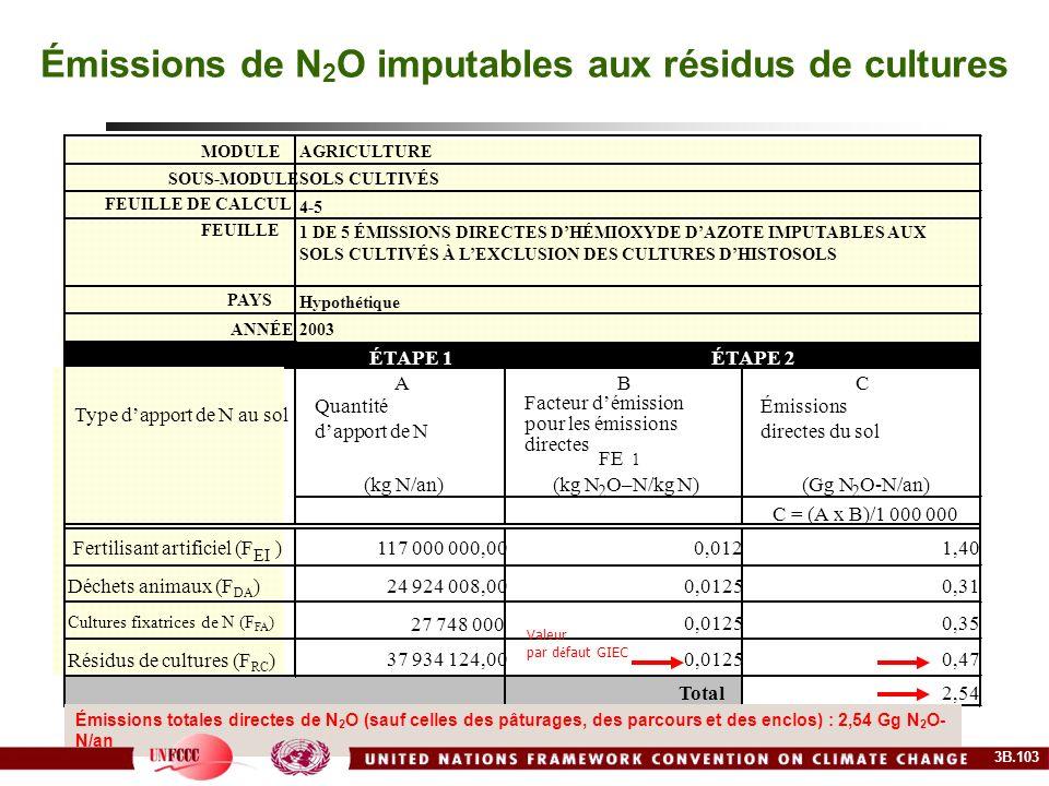MODULEAGRICULTURE SOUS-MODULESOLS CULTIVÉS FEUILLE DE CALCUL 4-5 FEUILLE 1 DE 5 ÉMISSIONS DIRECTES DHÉMIOXYDE DAZOTE IMPUTABLES AUX SOLS CULTIVÉS À LE