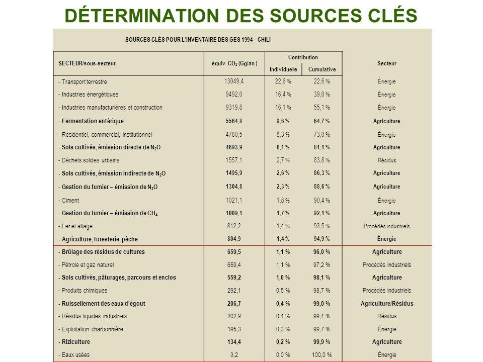DÉTERMINATION DES SOURCES CLÉS SOURCES CLÉS POUR LINVENTAIRE DES GES 1994 – CHILI SECTEUR/sous-secteuréquiv. CO 2 (Gg/an ) Contribution Secteur Indivi