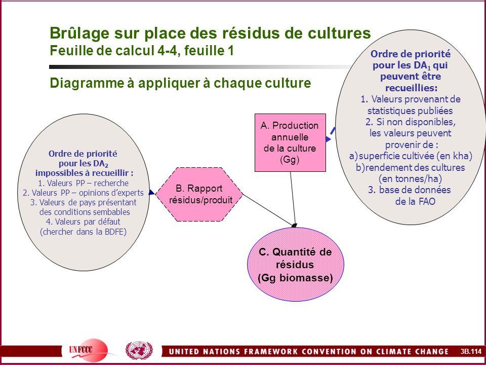 3B.114 B. Rapport résidus/produit A. Production annuelle de la culture (Gg) C. Quantité de résidus (Gg biomasse) Brûlage sur place des résidus de cult