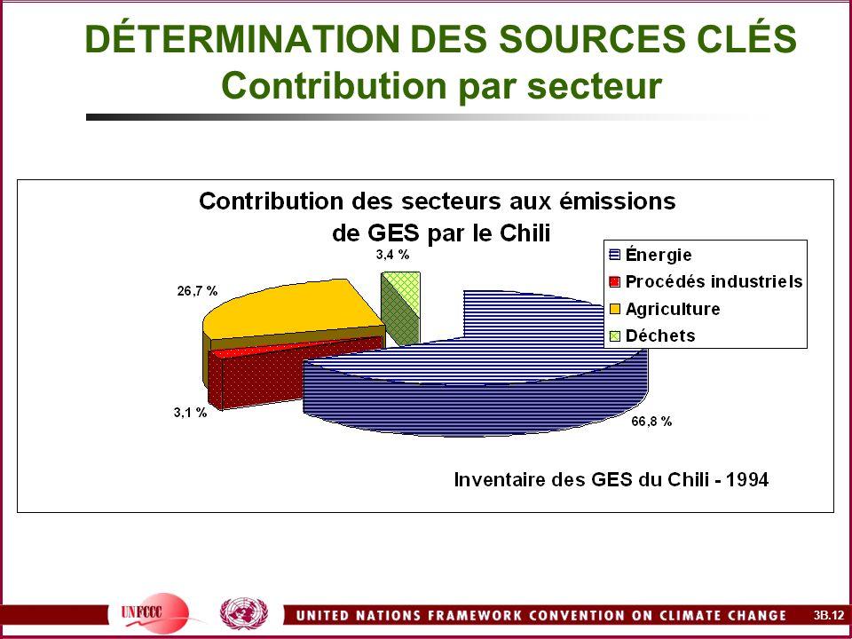 3B.12 DÉTERMINATION DES SOURCES CLÉS Contribution par secteur