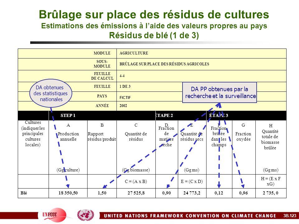 Brûlage sur place des résidus de cultures Estimations des émissions à laide des valeurs propres au pays Résidus de blé (1 de 3) 2 735, 00,960,1224 773