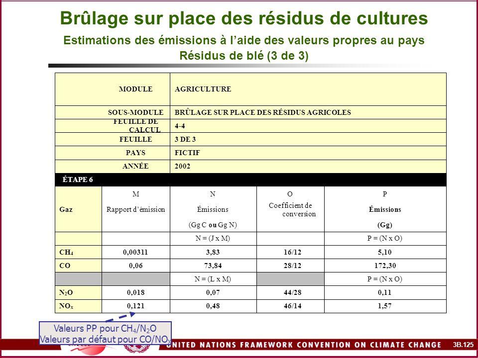 3B.125 Brûlage sur place des résidus de cultures Estimations des émissions à laide des valeurs propres au pays Résidus de blé (3 de 3) 1,57 46/140,480