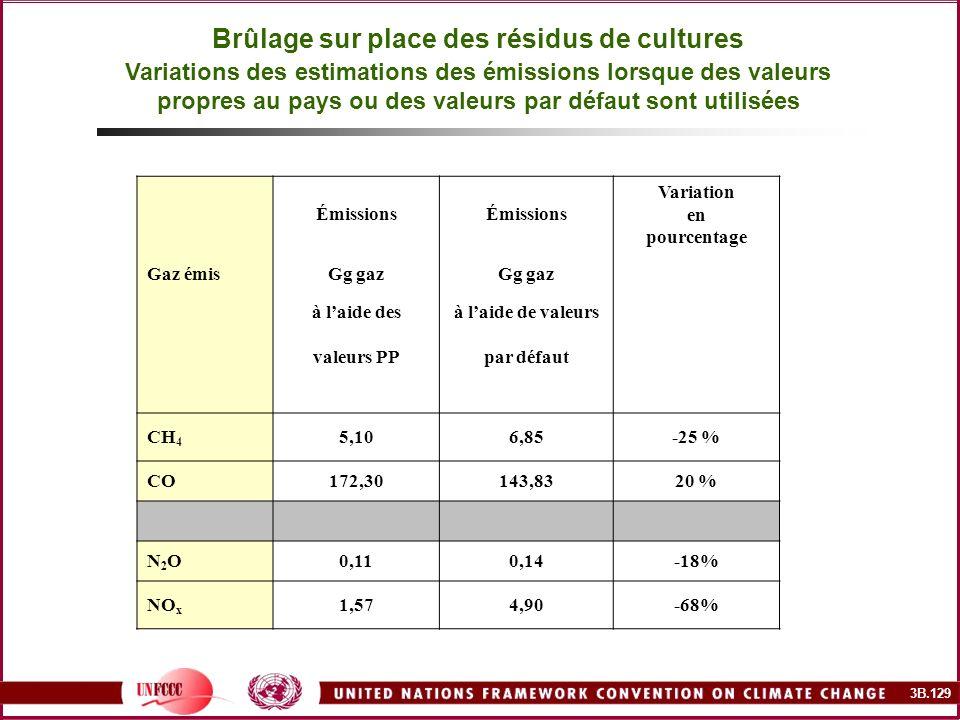 3B.129 Brûlage sur place des résidus de cultures Variations des estimations des émissions lorsque des valeurs propres au pays ou des valeurs par défau