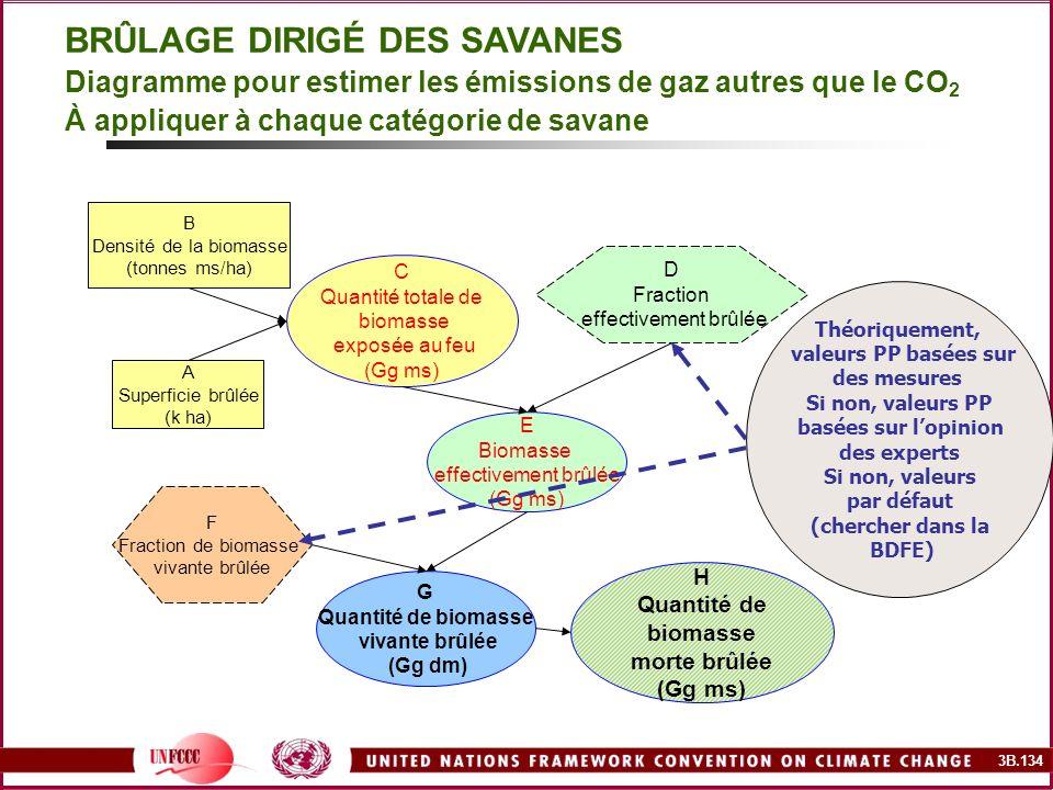 3B.134 BRÛLAGE DIRIGÉ DES SAVANES Diagramme pour estimer les émissions de gaz autres que le CO 2 À appliquer à chaque catégorie de savane B Densité de