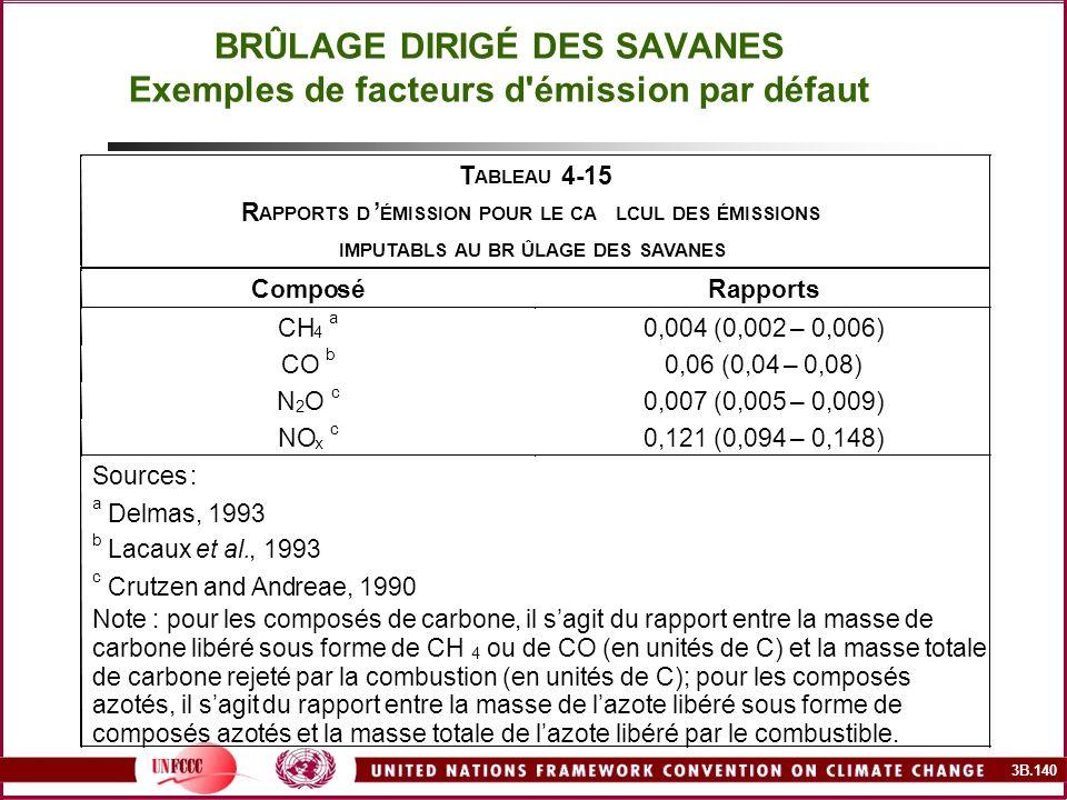 3B.140 BRÛLAGE DIRIGÉ DES SAVANES Exemples de facteurs d'émission par défaut