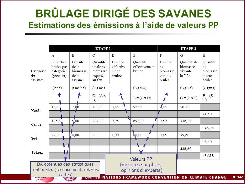 3B.142 BRÛLAGE DIRIGÉ DES SAVANES Estimations des émissions à laide de valeurs PP ÉTAPE 1ÉTAPE 2 ABCDEFGH Catégorie de savanes Superficie brûlée par c