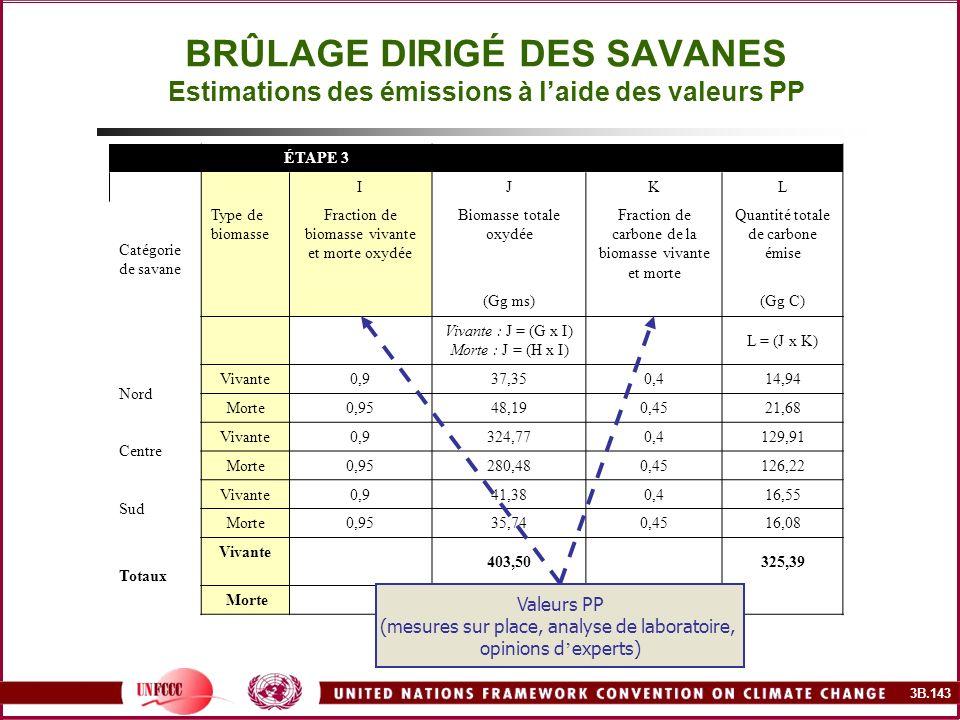 3B.143 BRÛLAGE DIRIGÉ DES SAVANES Estimations des émissions à laide des valeurs PP ÉTAPE 3 IJKL Catégorie de savane Type de biomasse Fraction de bioma
