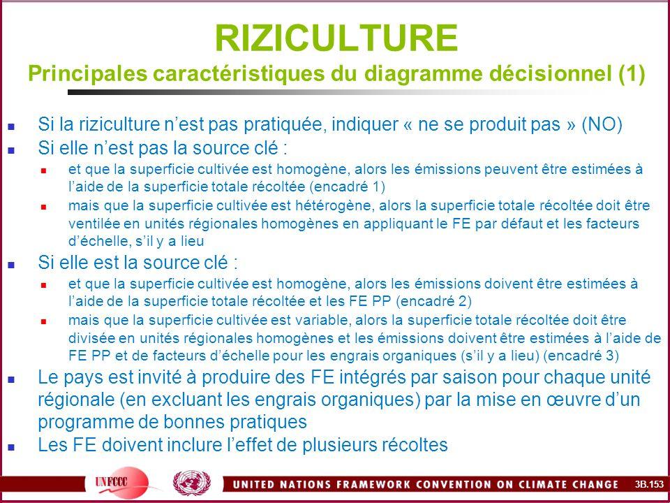 3B.153 RIZICULTURE Principales caractéristiques du diagramme décisionnel (1) Si la riziculture nest pas pratiquée, indiquer « ne se produit pas » (NO)