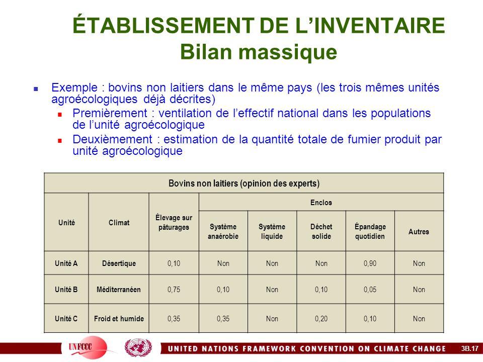 ÉTABLISSEMENT DE LINVENTAIRE Bilan massique Exemple : bovins non laitiers dans le même pays (les trois mêmes unités agroécologiques déjà décrites) Pre