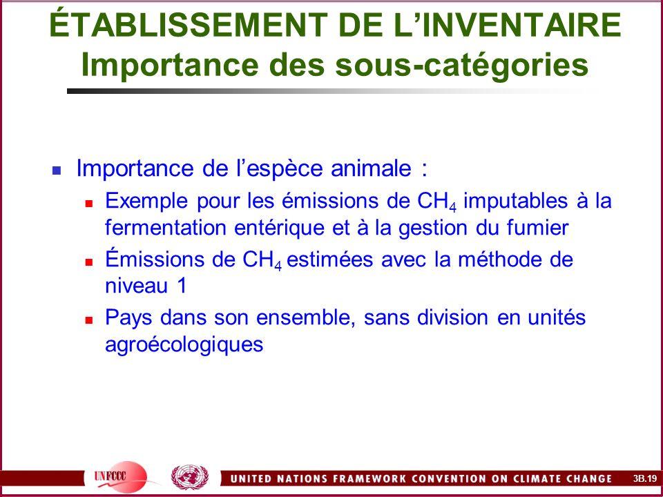3B.19 Importance de lespèce animale : Exemple pour les émissions de CH 4 imputables à la fermentation entérique et à la gestion du fumier Émissions de