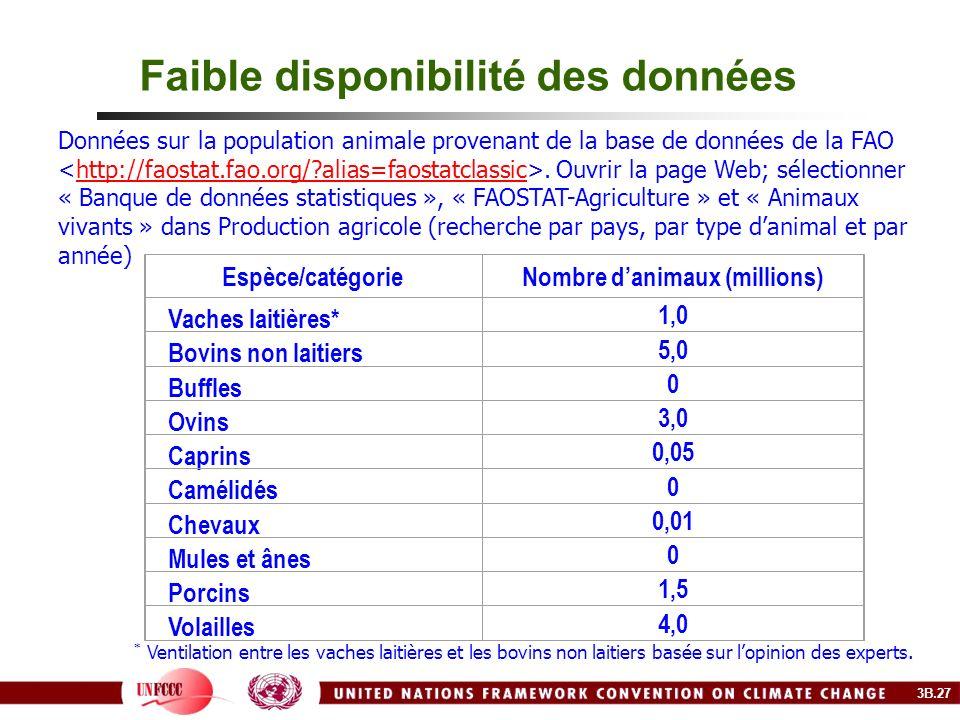 Faible disponibilité des données Espèce/catégorieNombre danimaux (millions) Vaches laitières* 1,0 Bovins non laitiers 5,0 Buffles 0 Ovins 3,0 Caprins