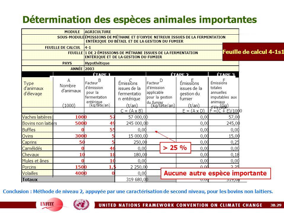 Détermination des espèces animales importantes MODULEAGRICULTURE SOUS-MODULEÉMISSIONS DE MÉTHANE ET DOXYDE NITREUX ISSUES DE LA FERMENTATION ENTÉRIQUE
