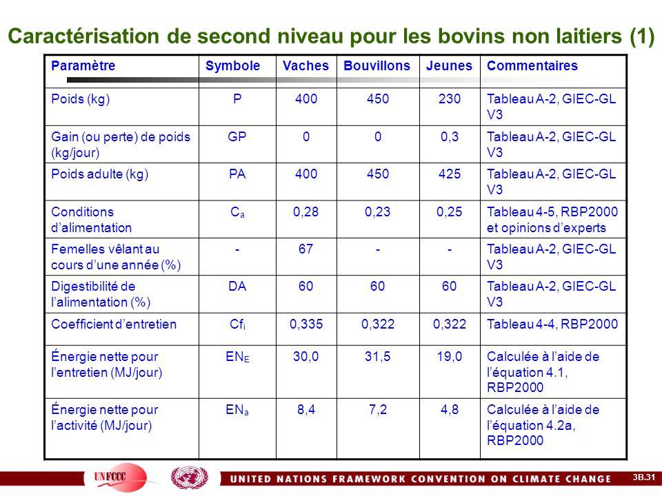 Caractérisation de second niveau pour les bovins non laitiers (1) ParamètreSymboleVachesBouvillonsJeunesCommentaires Poids (kg)P400450230Tableau A-2,