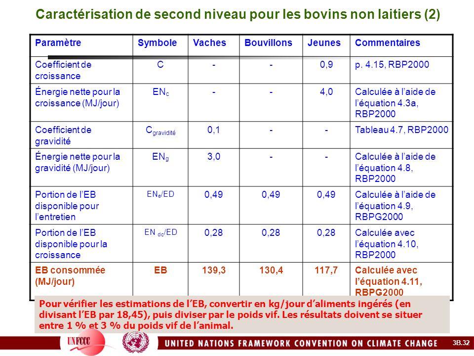 Caractérisation de second niveau pour les bovins non laitiers (2) ParamètreSymboleVachesBouvillonsJeunesCommentaires Coefficient de croissance C--0,9p
