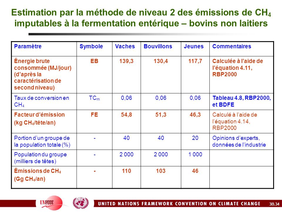 Estimation par la méthode de niveau 2 des émissions de CH 4 imputables à la fermentation entérique – bovins non laitiers ParamètreSymboleVachesBouvill