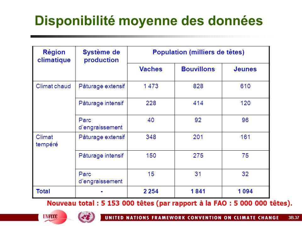 Disponibilité moyenne des données Région climatique Système de production Population (milliers de têtes) VachesBouvillonsJeunes Climat chaudPâturage e