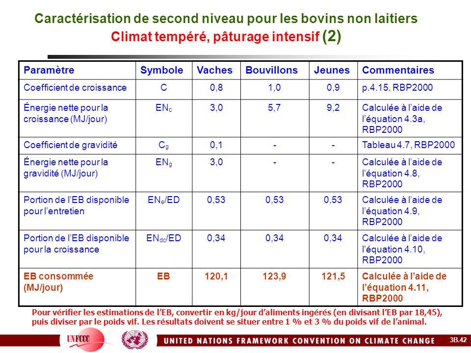 Caractérisation de second niveau pour les bovins non laitiers Climat tempéré, pâturage intensif (2) ParamètreSymboleVachesBouvillonsJeunesCommentaires