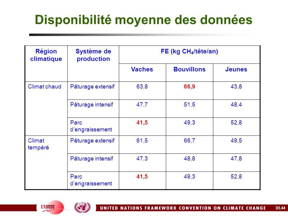 Disponibilité moyenne des données Région climatique Système de production FE (kg CH 4 /tête/an) VachesBouvillonsJeunes Climat chaudPâturage extensif63