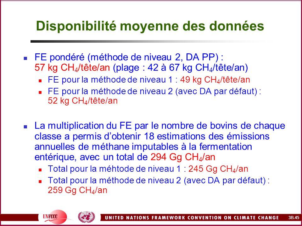 3B.45 Disponibilité moyenne des données FE pondéré (méthode de niveau 2, DA PP) : 57 kg CH 4 /tête/an (plage : 42 à 67 kg CH 4 /tête/an) FE pour la mé